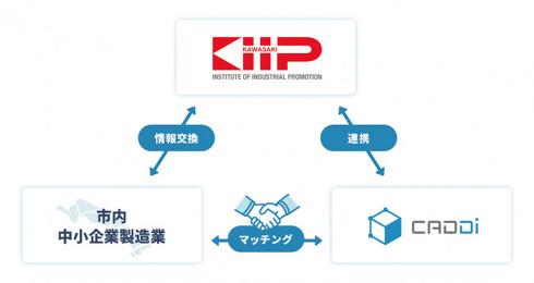 川崎市産業振興財団とキャディの関係図