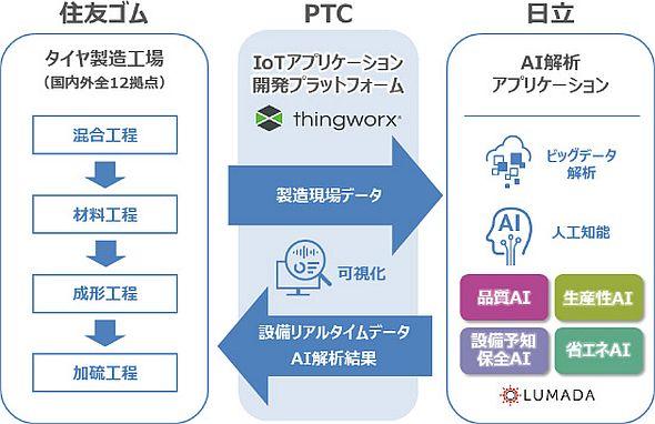 開発中のタイヤ生産システムの導入イメージ図