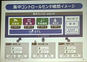 集中コントロールセンターの構想イメージ
