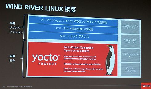 Wind River Linuxの概要