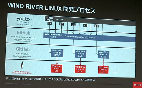 Wind River Linuxの開発プロセス
