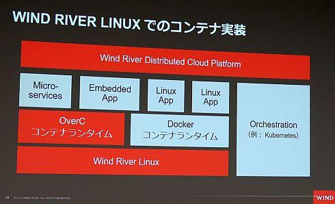 Wind River Linuxのコンテナ実装