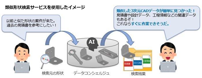 CADデータ資産を安全に管理、製造業界向けクラウドサービスの最新版