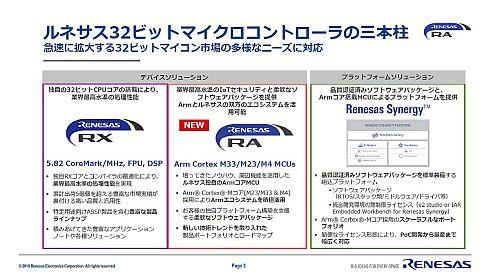 「RAファミリ」と「RXファミリ」、「Renesas Synergy」の比較