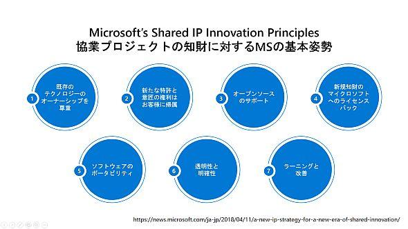 協業プロジェクトの知財に対するマイクロソフトの基本姿勢