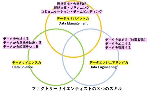 ファクトリー・サイエンティストの3つのスキル