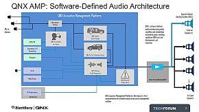 「AMP 3.0」で統合制御したシステム