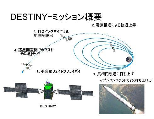 「DESTINY+」の打ち上げ後の流れ