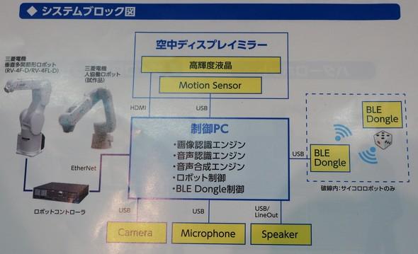 デモ環境のシステムブロック図