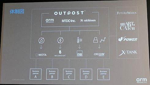 「OUTPOST」のプロジェクト体制図