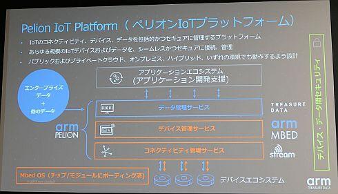 Armとトレジャーデータが提供する「Pelion IoT Platform」の概要