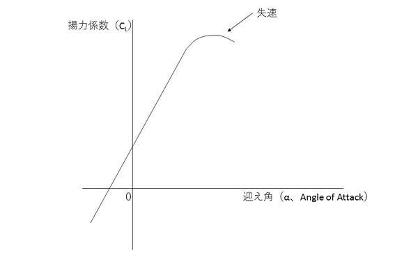 図1 揚力係数と迎え角の関係