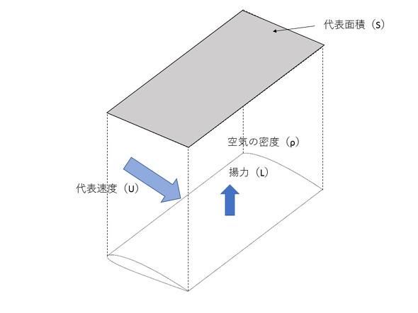 図2 揚力、空気の密度、代表速度、代表面積について