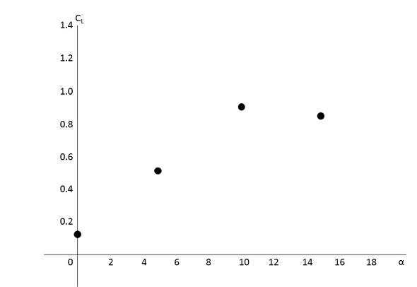 図7 CLとαの関係