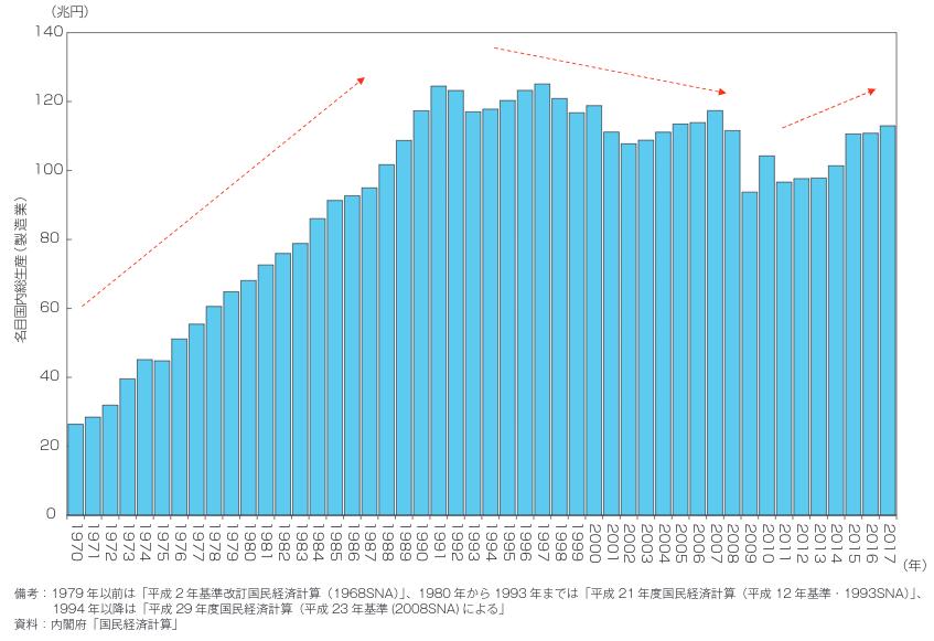 データで見る日本の製造業、日本を取り巻く3つの潮流:ものづくり白書 ...