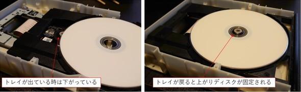 図14 軸部分とディスクの干渉を防ぐ「溝カム」