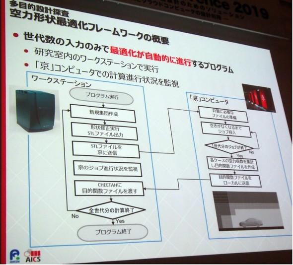 図5 空力形状最適化のフレームワークについて(出典:理化学研究所 計算科学研究センター)
