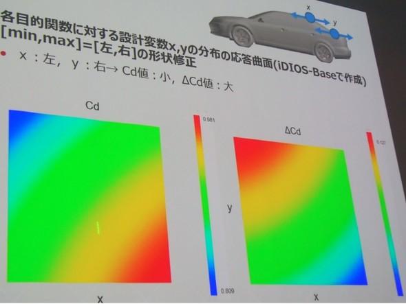 図7 iDIOSを用いた可視化