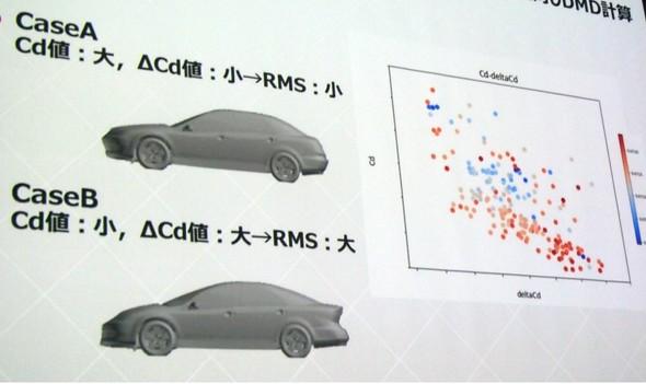 図8 ケースAとケースBの車両におけるDMD(出典:理化学研究所 計算科学研究センター)