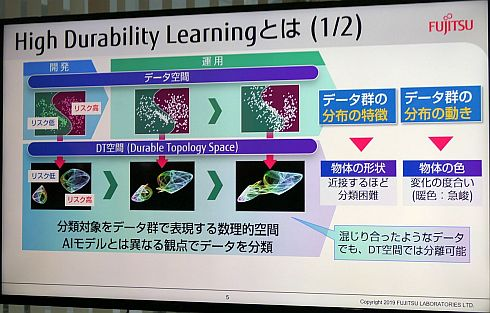 High Durability LearningのDT空間