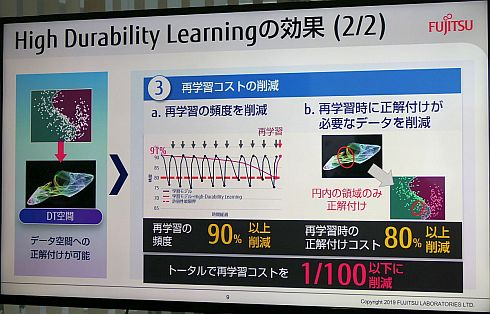 High Durability Learningの効果
