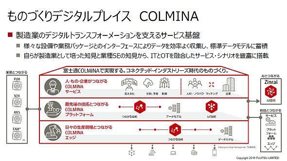ものづくりデジタルプレイス「COLMINA」の概要