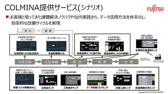 COLMINAが提供するサービスのイメージ