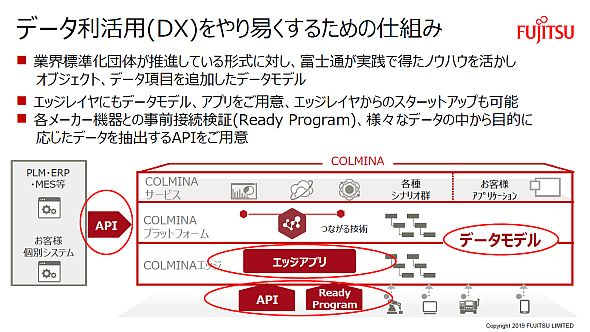 COLMINAの「DXをやりやすくするための仕組み」