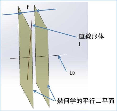 図1 直線形体のデータム直線に対する直角度
