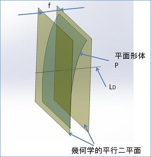 図2 平面形体のデータム直線に対する直角度