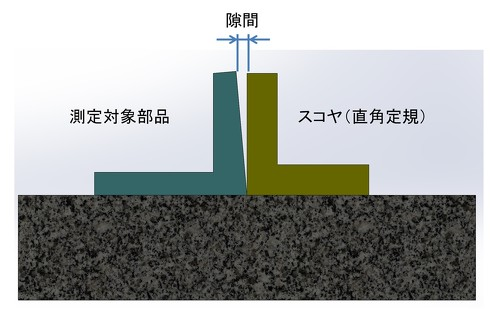 図10 直角度の測定方法