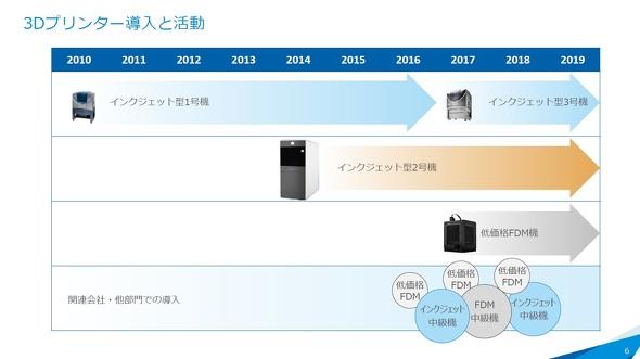 JVCケンウッドにおける3Dプリンタ導入の歴史