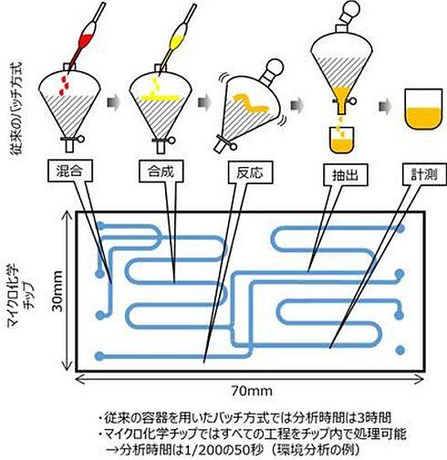 マイクロ化学チップを使ったマイクロ流体工学のイメージ