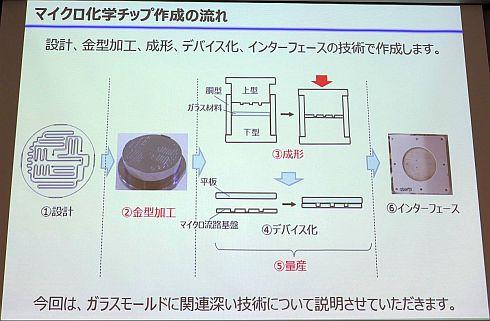 ガラスモールド工法によるマイクロ化学チップ製造の流れ