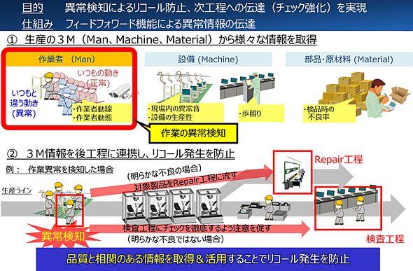 「DSC/QC」の機能を活用した異常検知によるリコール防止、次工程への伝達