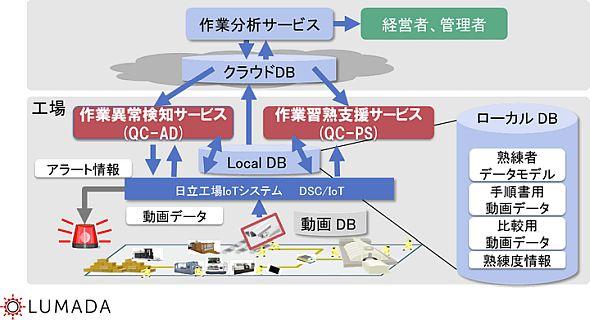 「DSC/QC」の全体の枠組み