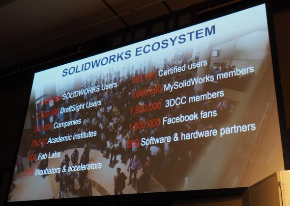 SOLIDWORKSを語る上で欠かせないコミュニティー(エコシステム)の存在