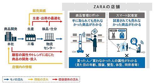 ZARAのデジタル・デマンドチェーン