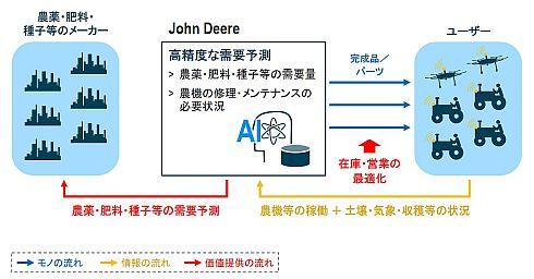 ジョンディアのデータビジネス