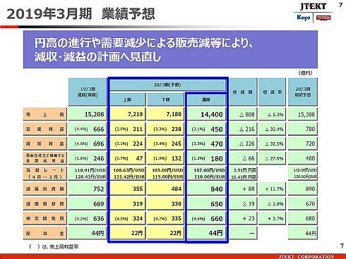 ジェイテクトの2019年度通期業績予想