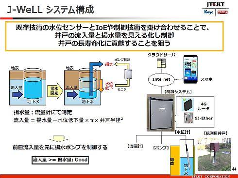 「J-WeLL」のシステム構成
