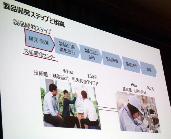 デンソーの製品開発ステップと組織(出典:デンソー)
