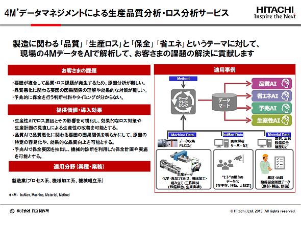 「4Mデータマネジメントによる生産品質分析・ロス分析サービス」の概要