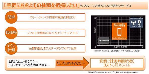 「Solution Linkage Survey」のサービスコンセプト