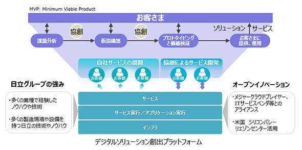 Pivotal Cloud Foundryを活用した日立ソリューションズのデジタルソリューション
