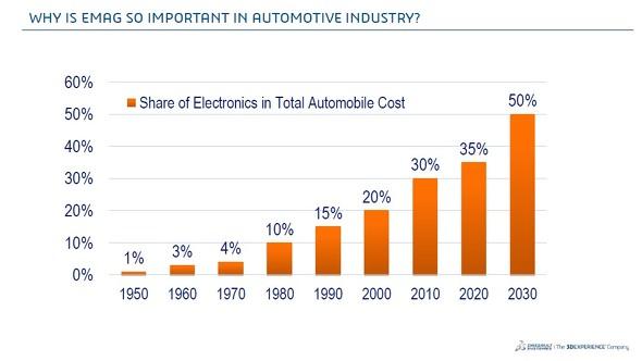 自動車のトータルコストに占める電子システムの比率(出典:ダッソー・システムズ)