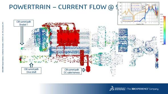 インバータから発生する電磁ノイズの状況を3Dで可視化できる(出典:ダッソー・システムズ)