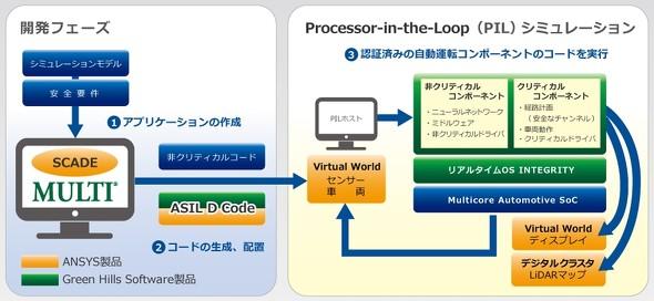 「自動運転ソフトウェア機能安全認証対応ツール with ANSYS」のシステム概要図