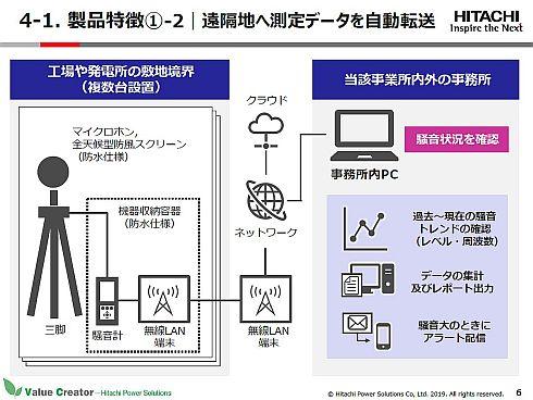 「リアルタイム騒音監視システム」の構成概念図