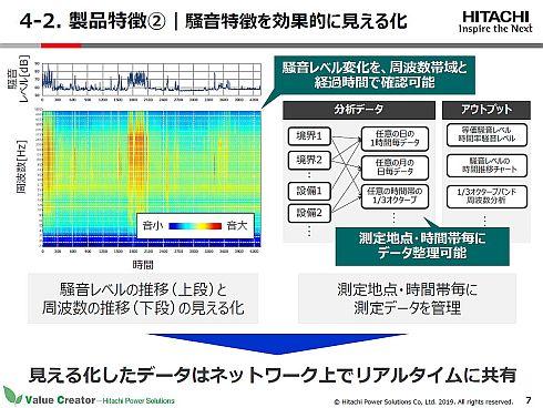 「リアルタイム騒音監視システム」は騒音特徴を効果的に見える化できる